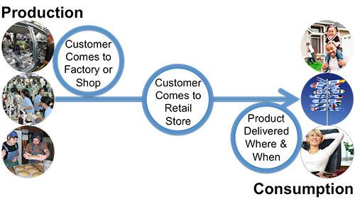 Production-Consumption-Bridge